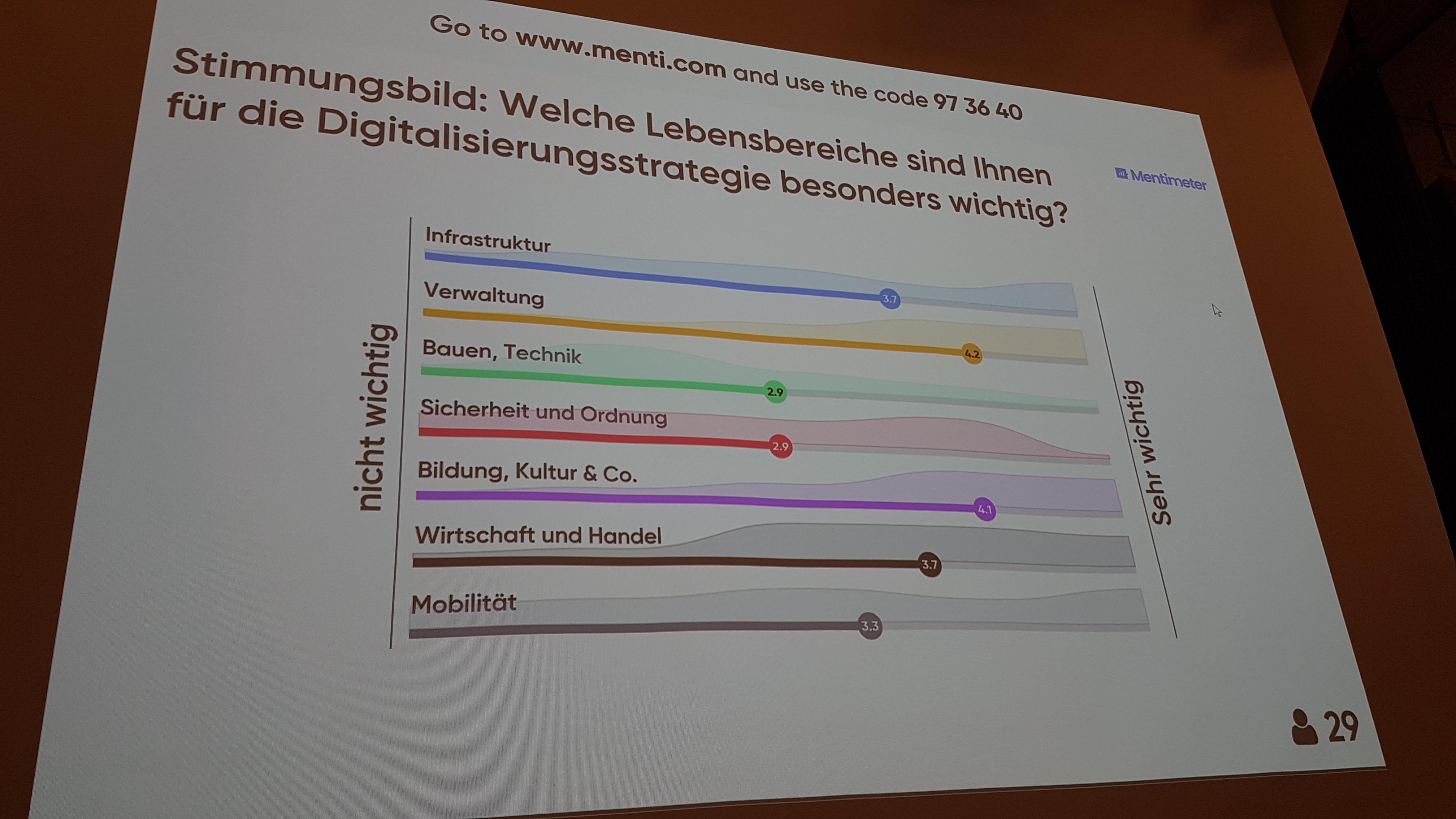 Welche Themen sind wichtig bei der Digitalisierung?
